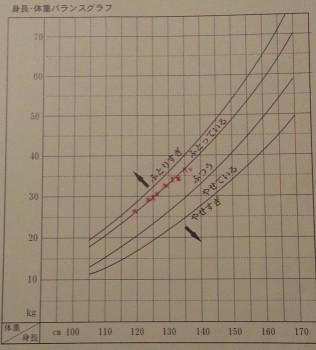 1-3体重グラフ